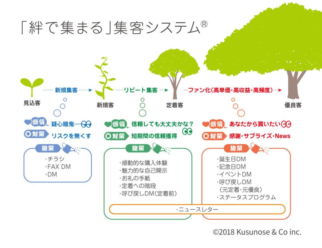 「絆で集まる」集客システム図解