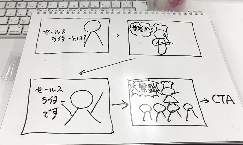 ストーリーボード